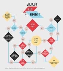 Faithful Online Control Chart Generator Decision Tree