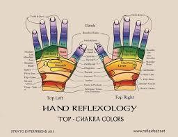 Reflexology Foot And Hand Charts Reflexology Bonoards