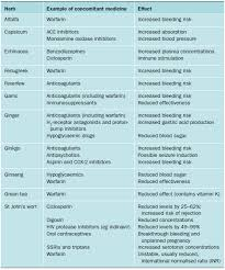 Ssri Drug Interaction Chart The Hidden Problem Of Herb Drug Interactions