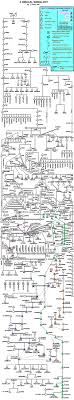 Adam And Eve Family Tree Chart Free Pdf Www