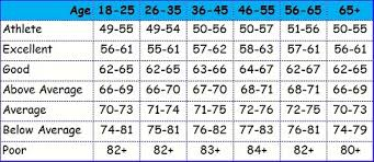 Common Heart Rate Chart 65 Unique Pulse Rate By Age Chart