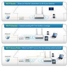 wireless routers n n multi function wi fi br 6428ns v2 n300 multi function wi fi router three essential