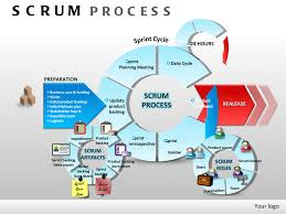 scrum methodology related keywords  amp  suggestions   scrum    keyword images