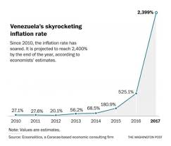 Venezuelas Crashing And It Has Only One Hope Seeking Alpha