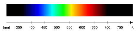Visual Spectrum Chart Visible Spectrum