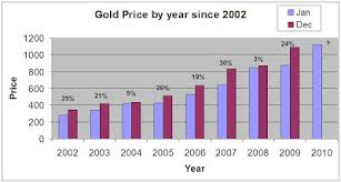 Gold Silver Review Gold Price Appreciation Since 2002