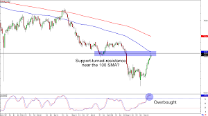 Jpy To Aud Chart Chart Art Breakout And Retracement Trades On Aud Jpy And