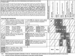 A New Gsi Classification Chart For Heterogeneous Rock Masses