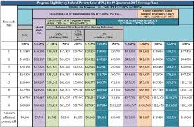 Medical Income Limits Chart 2018 44 Rare Covered California Fpl Chart