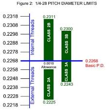 Metric Thread Class Chart Katopedia Pitch Diameter And Class Of Fit