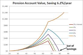 Pension Shortfall