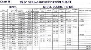 Garage Door Spring Chart 2 Garage Door Springs Garage
