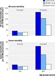 association between muscular strength and mortality in men fig 1 age adjusted death rates per 10 000 person years from all causes and cancer by thirds of muscular strength and age groups