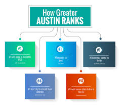 Best Places Net Relocating To Austin Tx From The Bay Area Cost Of Living