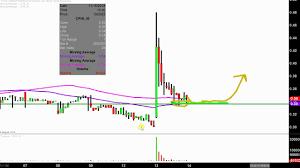 China Pharma Holdings Inc Cphi Stock Chart Technical Analysis For 11 13 18