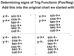 Unit Circle Sin Cos Tan Chart Cot Sin Math Determining Signs Of Trig Functions Neg Sin