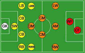 soccer positions explained   names  descriptions  field roles  diagramfootball positions are as varied as the skills of players and the tactics of the game  find out which spot you belong  soccer position diagram
