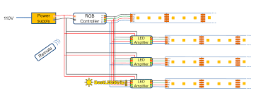 how to install led strip lights how to