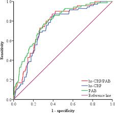 High Sensitivity C Reactive Protein To Prealbumin Ratio Measurement