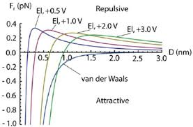 radial van der waals force from equation 7 and radial electric forces el from equation 23 for diffe tip voltages at r r z d 2 as a