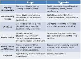 Vygotskys Theory Of Cognitive Development Jayces