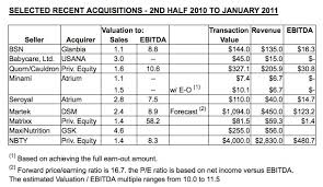 Transaction Analysis Chart M A Analysis Naturesequity