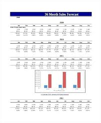 Excel Forecasting Forecasting With Excel Sales Forecast Template For