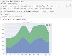 Matplotlib comes with a set of default settings that allow customizing all kinds of properties. Matplotlib Library Plotting Graphs Using Matplotlib