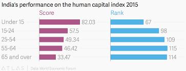Indias Performance On The Human Capital Index 2015