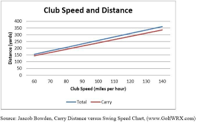 Club Head Speed Chart Club Head Speed And Shot Distance Club Head Speed Chart