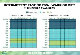 Intermittent Fasting Chart A Beginners Guide To Intermittent Fasting Daily Plan Upd
