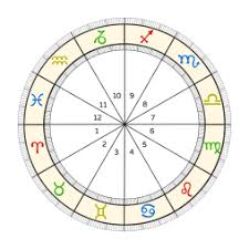 What Is A Star Chart What Is A Birth Chart Natal Chart Birth Chart Explained