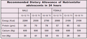 Nutritional Needs Of Adolescents Vikaspedia