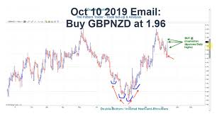 Gbpnzd To The Moon And How Price Leads The News The