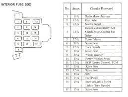 accord fuse box wiring diagram for light switch \u2022 1997 honda accord fuse box layout honda accord fuse box diagram civic condenser block circuit breaker rh tilialinden com accord fuse box