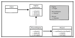 Adapter Pattern Java