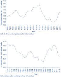 Us Dollar Depreciation Chart Strengthening And Weakening Currency Macroeconomics Fall 2018