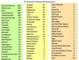 26 Punctual Fruit Density Chart