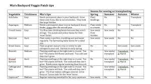 Small Picture Sustainable Life Mias Backyard Veggie Patch tips HerCanberra