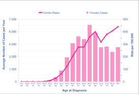 Breast Cancer Risk By Age Chart Breast Cancer Worldwide And Uk Trends News Theguardian Com