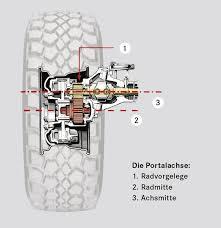 17 best images about vehículos mercedes benz unimog mercedes benz unimog