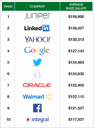 average salary glassdoor unique you ll never believe where tech s highest paid engineers work