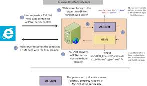 net To Javascript Any The Id Odyssey Server Of Control How Get Dot Or Net Using Jquery Asp -