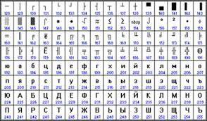 Реферат Кодирование информации ru От начала 90 х годов времени господства операционной системы ms dos остается кодировка cp866 cp означает code page кодовая страница
