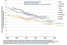 Fuel Economy Chart Canada Chinas Fuel Efficiency Standard For Cars On Track To Meet
