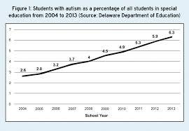 Autism Rise Chart Ud Releases Strategic Plan For Autism Cape Gazette