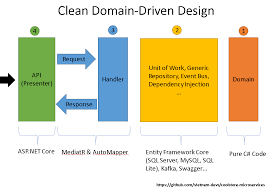 Domain Driven Design Example Clean Domain Driven Design In 10 Minutes By Thang Chung