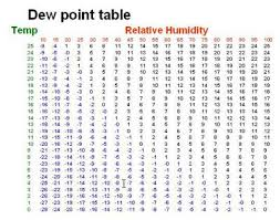 dew point chart frost about metservice