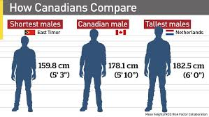 Canadians Still Getting Taller But Not As Fast As Others