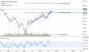 Bns Stock Chart Bns Stock Price And Chart Nyse Bns Tradingview